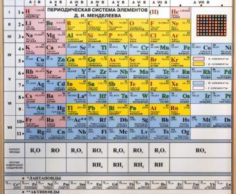 Таблица элементов