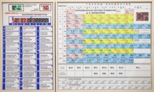 Электронная таблица Менделеева